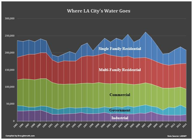Where L.A.'s Water Goes
