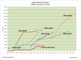 Recycle Water Projections versus Actual Supply