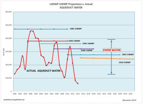 City never met its LA aqueduct projections